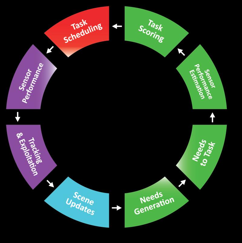 SRM1 Chart